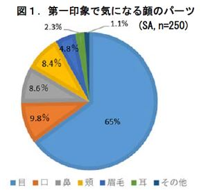 男性の65%が目元で印象付けしている